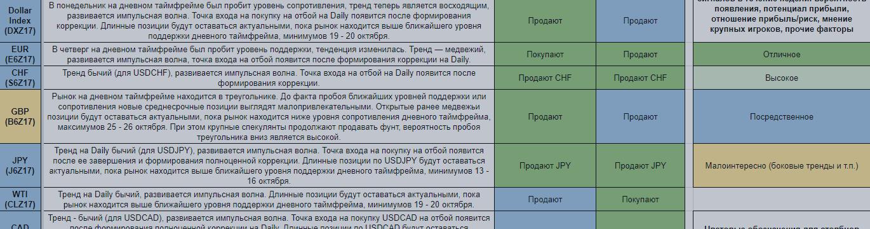 Еженедельный обзор финансовых рынков. Торговый лист на 30 октября — 5 ноября