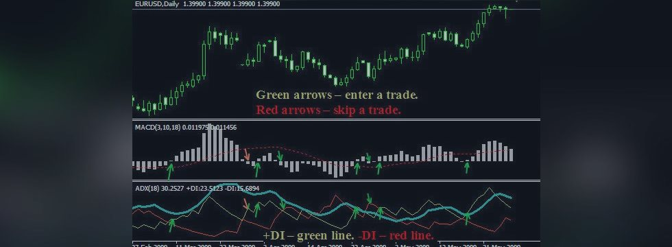 MACD + ADX Trading system