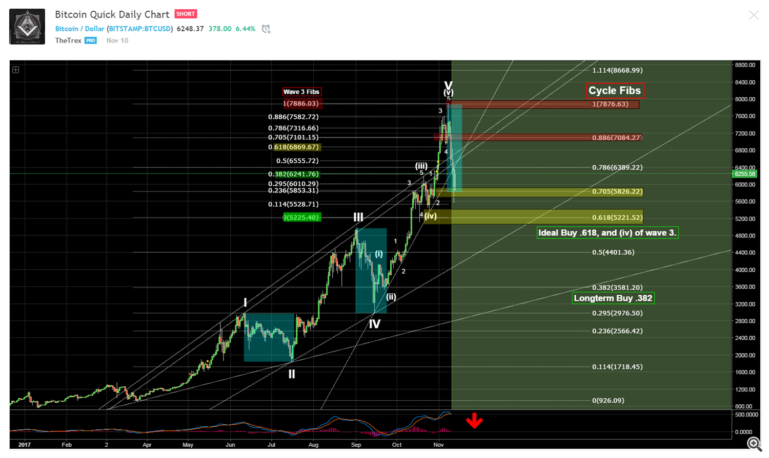 Bitcoin Quick Daily Chart