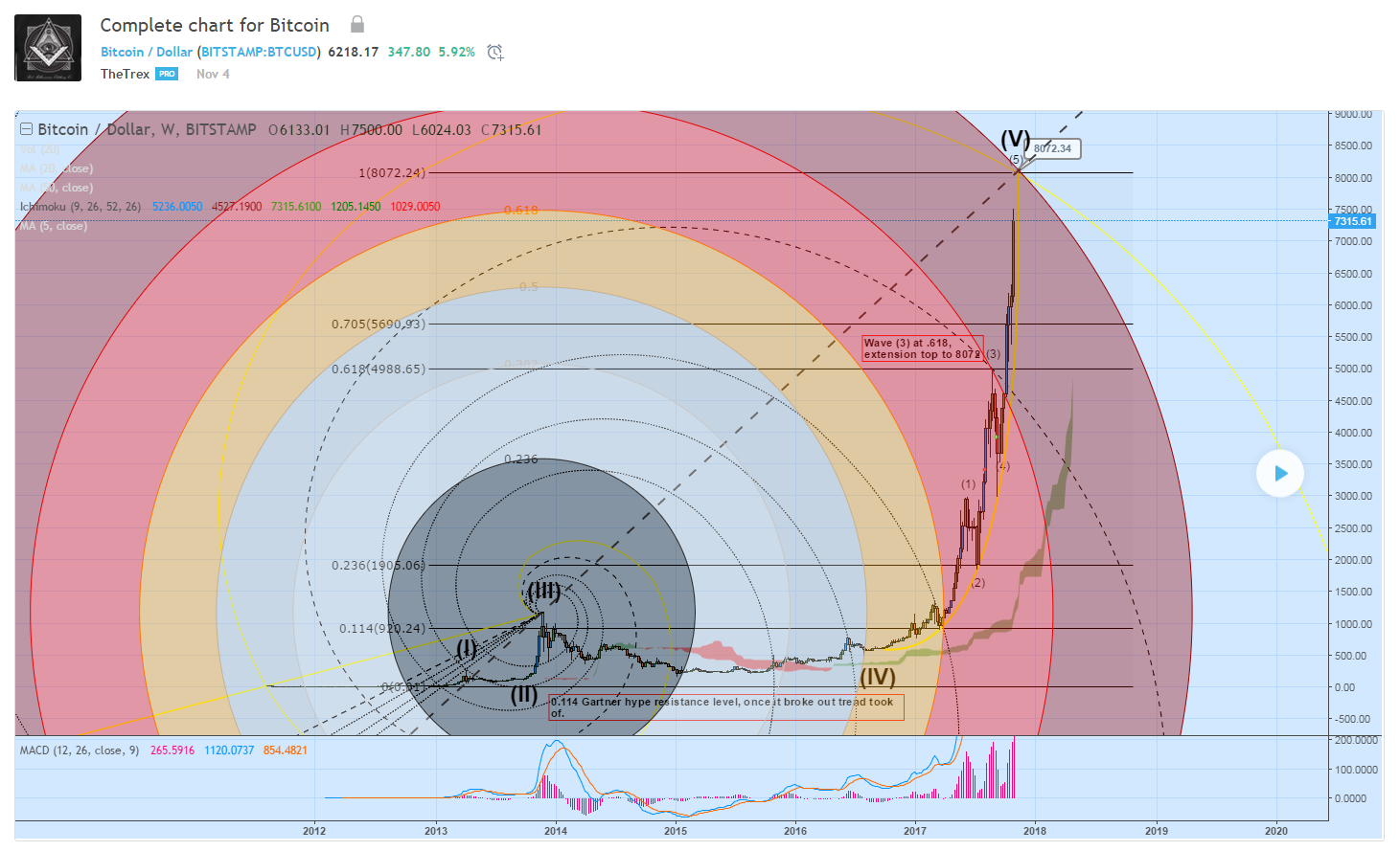 Complete chart for Bitcoin