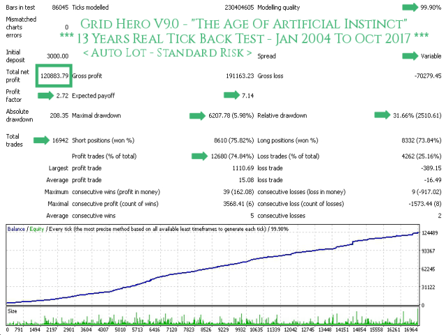 Grid Hero V9 AutoLot (Standard Risk) - TDS Back Test Full Report Jan2004-Oct2017 Screenshot With Caption 640x480 - With Execution Delay Slippage