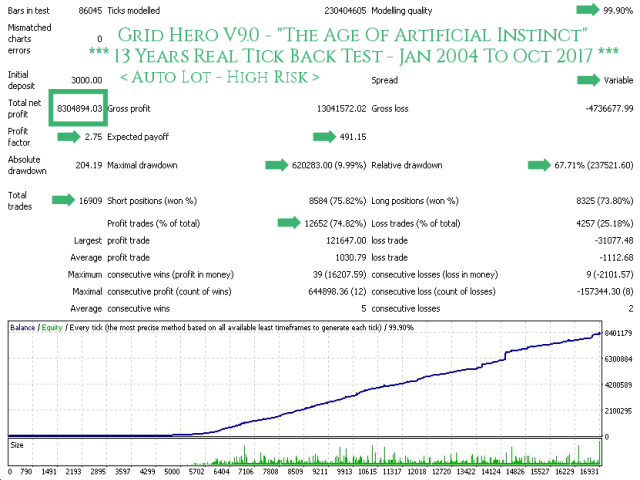 Grid Hero V9 AutoLot (High Risk) - TDS Back Test Full Report Jan2004-Oct2017 Screenshot With Caption 640x480 - With Execution Delay Slippage