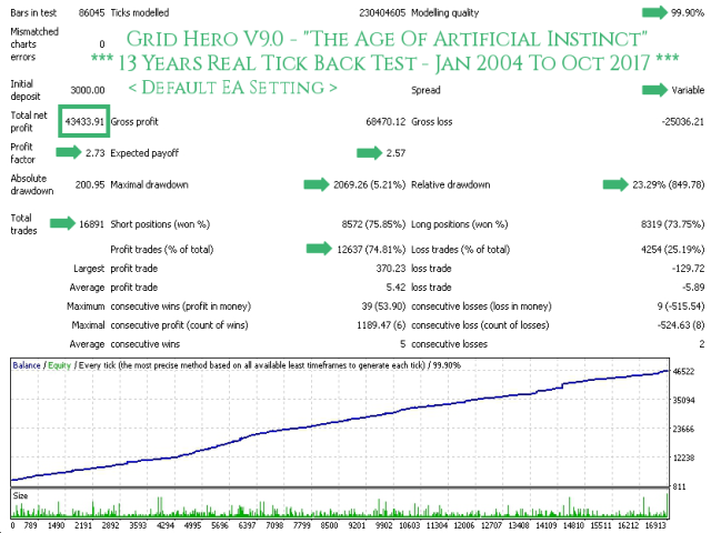 Grid Hero V9 Default - TDS Back Test Full Report Jan2004-Oct2017 Screenshot With Caption 640x480 - With Execution Delay Slippage