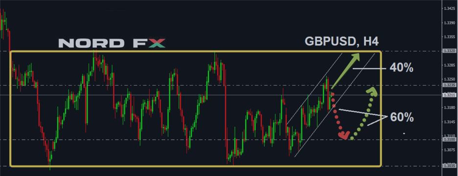 Forex Forecast for EURUSD, GBPUSD, USDJPY and USDCHF for November 20 - 24, 2017