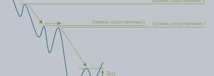 Принципы определения целей при входе в рынок