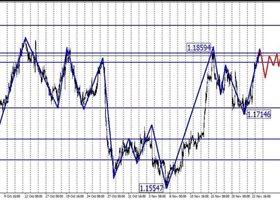 Технический анализ валютной пары EUR/USD 24.11.2017