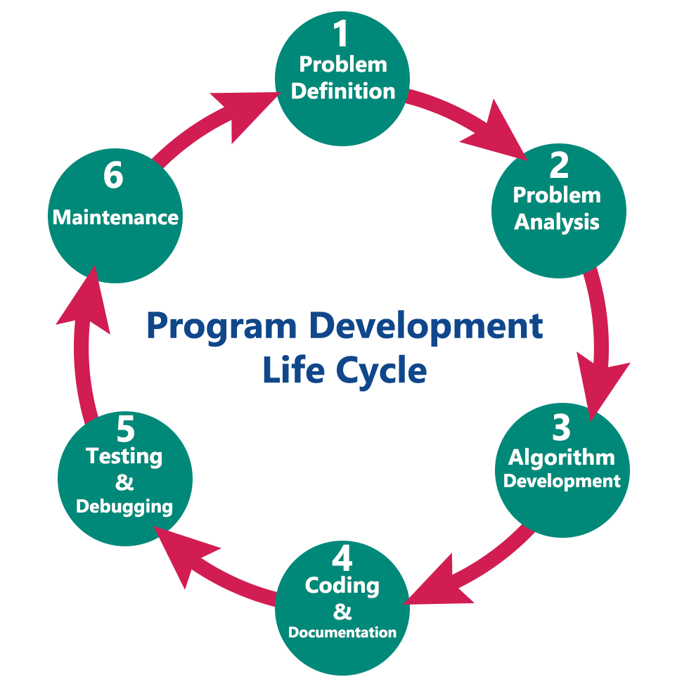 steps to algorithm development Statistical learning methods for big data analysis and predictive algorithm development (iterated 2 forward selection steps.
