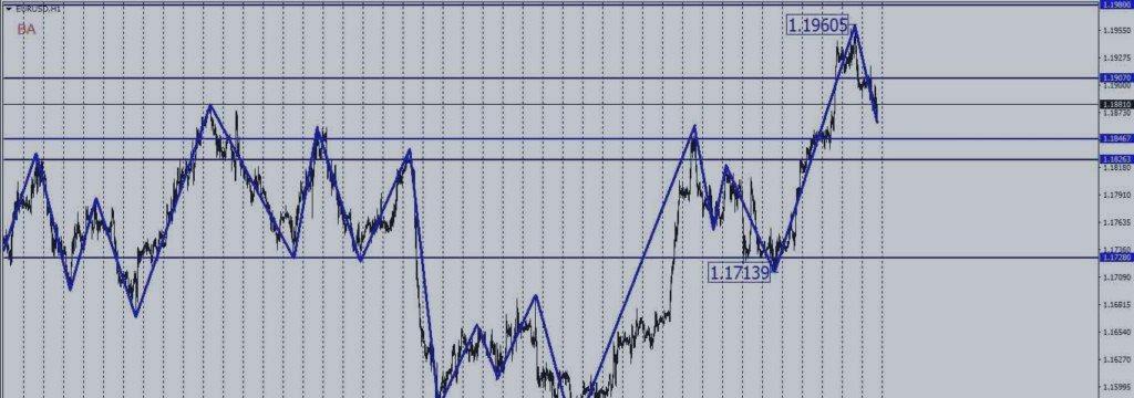 Технический анализ валютной пары EUR/USD 29.11.2017