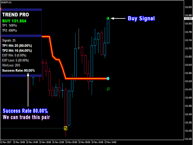 PipFinite Trend PRO - Trading Strategies - 10 January 2018