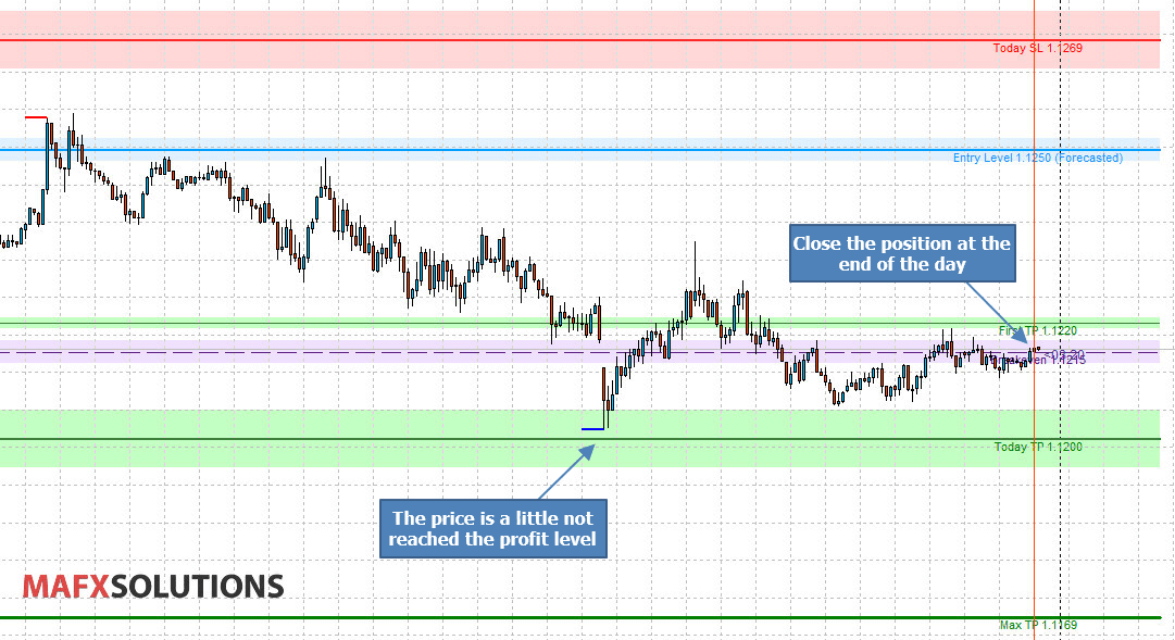 Finding Precise Entry and Exit Levels with AOTI Indicator - Trading
