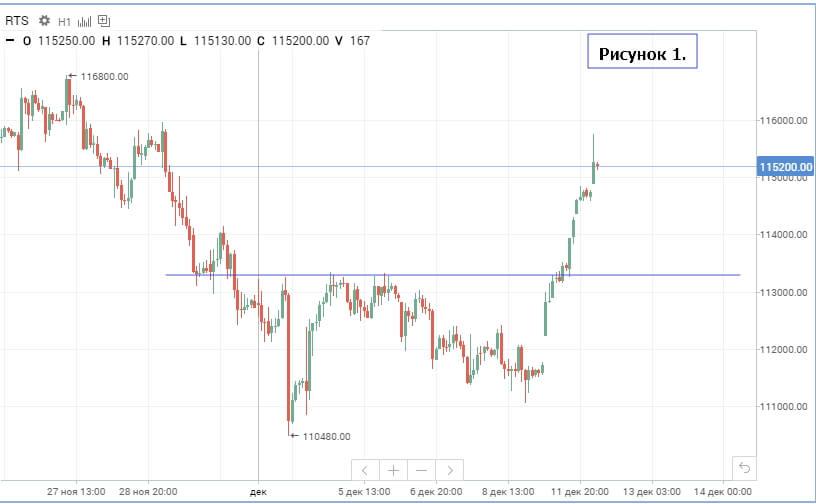 Прогнозы фондового рынка forex советник lucky