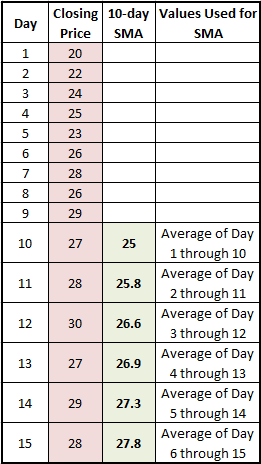 The Next Data Point Would Drop Earliest Price Add On Day 11 And Take Average So As Shown Below