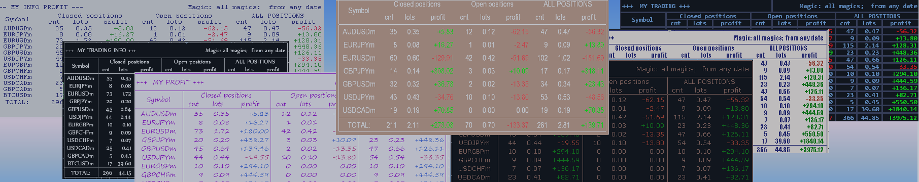 Trading statistics: download the information panel My Informer