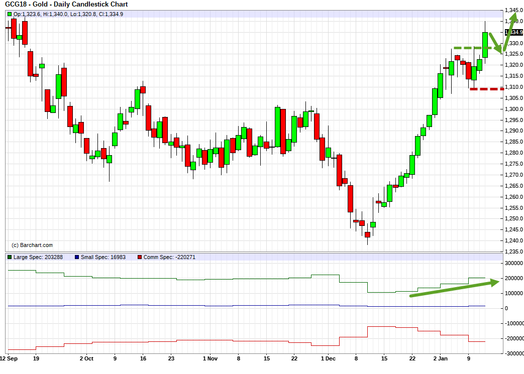Gold (GCG18). Technical analysis and COT net position indicator.