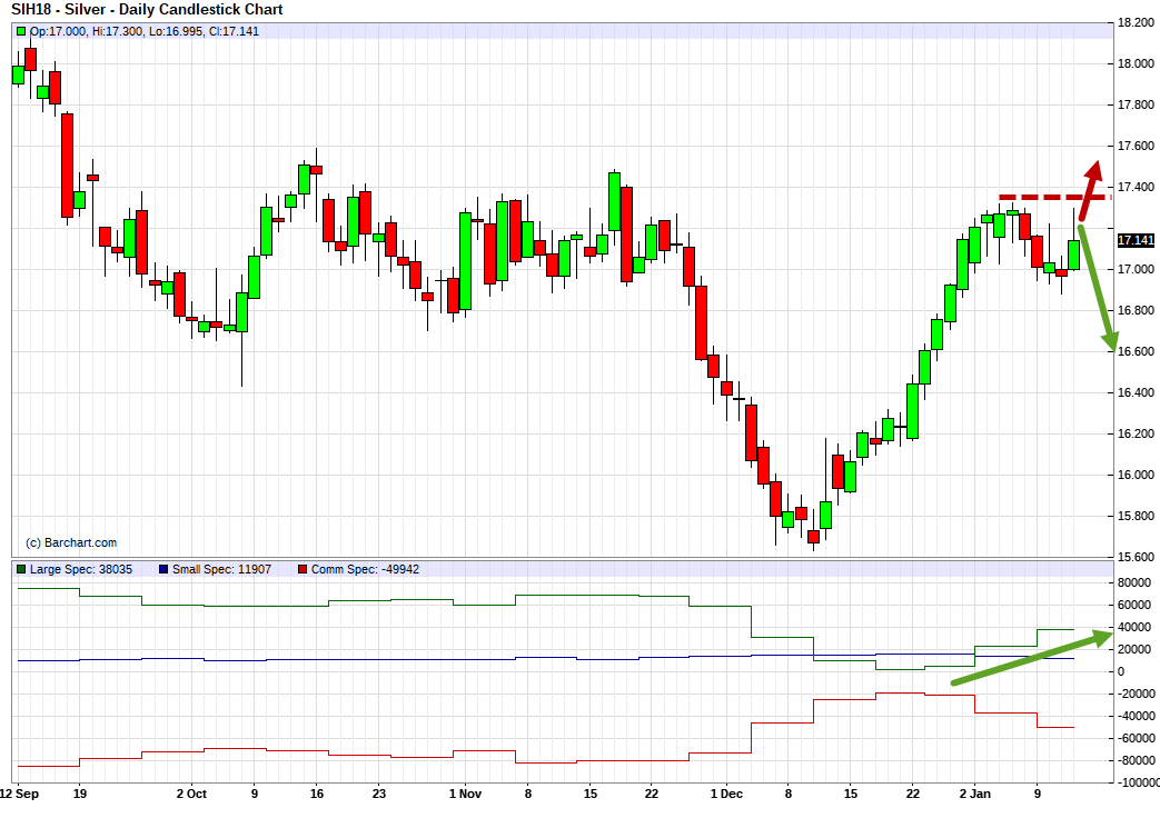 Silver (SIH18). Technical analysis and COT net position indicator.