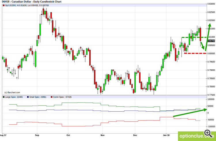 CADUSD. Technical analysis and COT net position indicator.