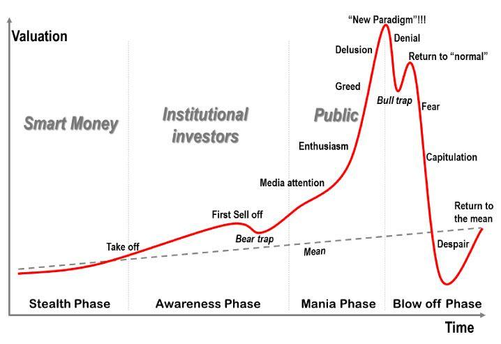 Фазы развития рыночных пузырей. Автор Jean-PaulRodrigue