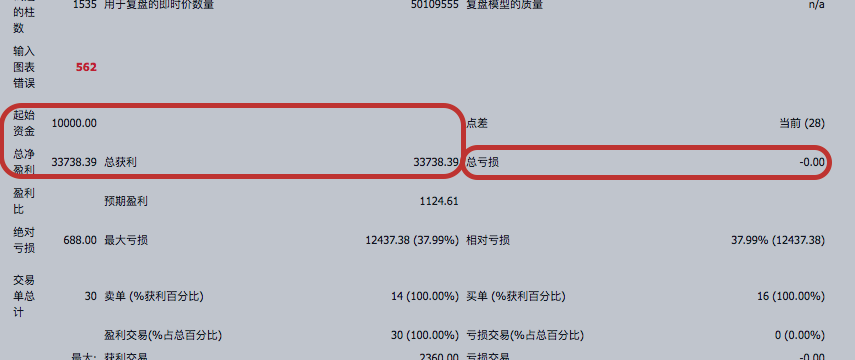 欧美-实盘回测2年的1万美元利润33738.39美元