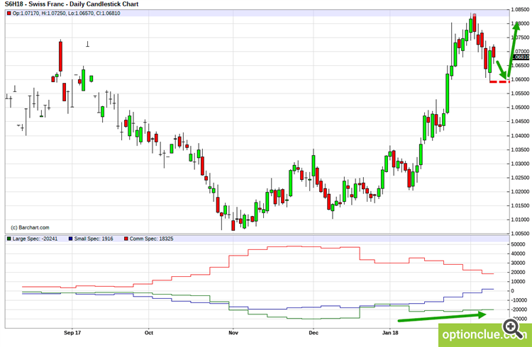 CHFUSD. Technical analysis and COT net position indicator.