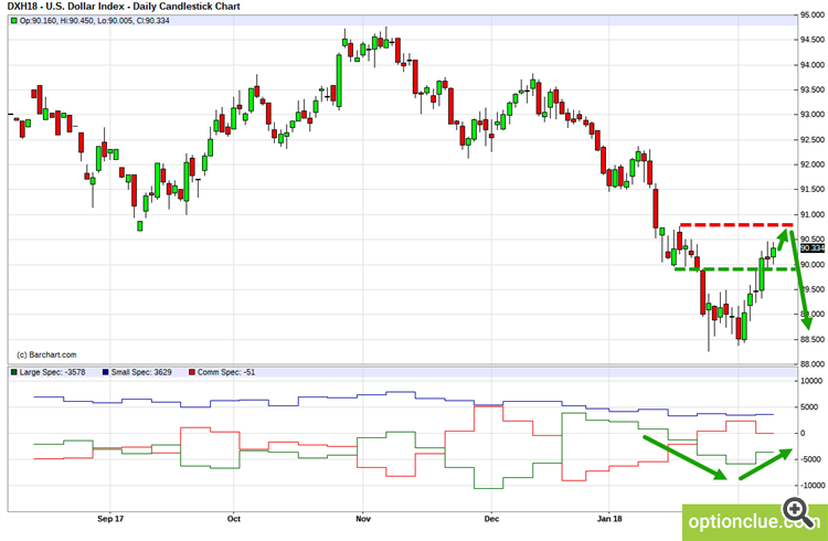 Dollar Index (DXY). Technical analysis and COT net position indicator.