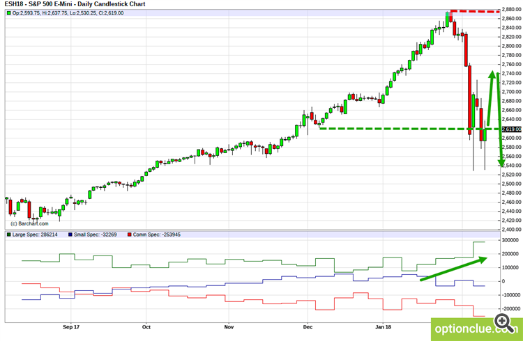 E-Mini S&P500 (ESH18). Technical analysis and COT net position indicator.