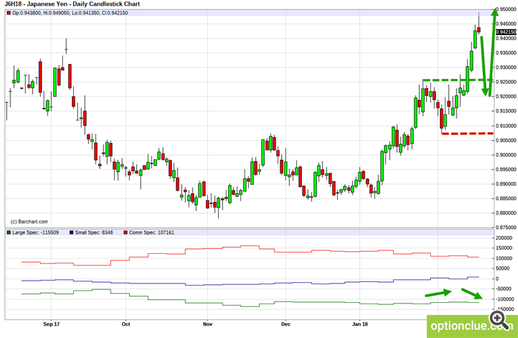 JPYUSD. Technical analysis and COT net position indicator.