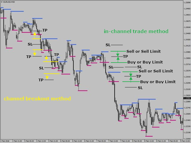 Trading strategies with an indicator SFT Fractal Support and