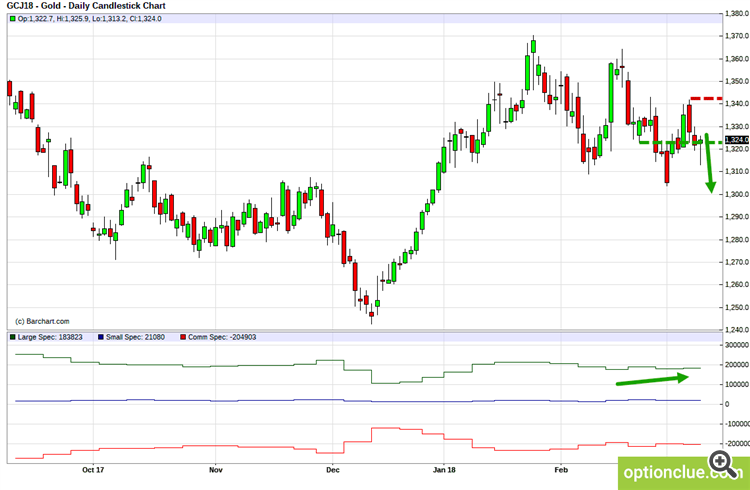 Gold (GCJ18). Technical analysis and COT net position indicator.