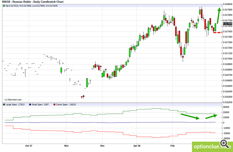 RUBUSD. Technical analysis and COT net position indicator.