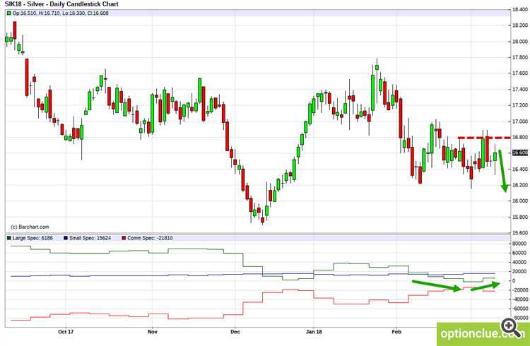 Silver (SIK18). Technical analysis and COT net position indicator.