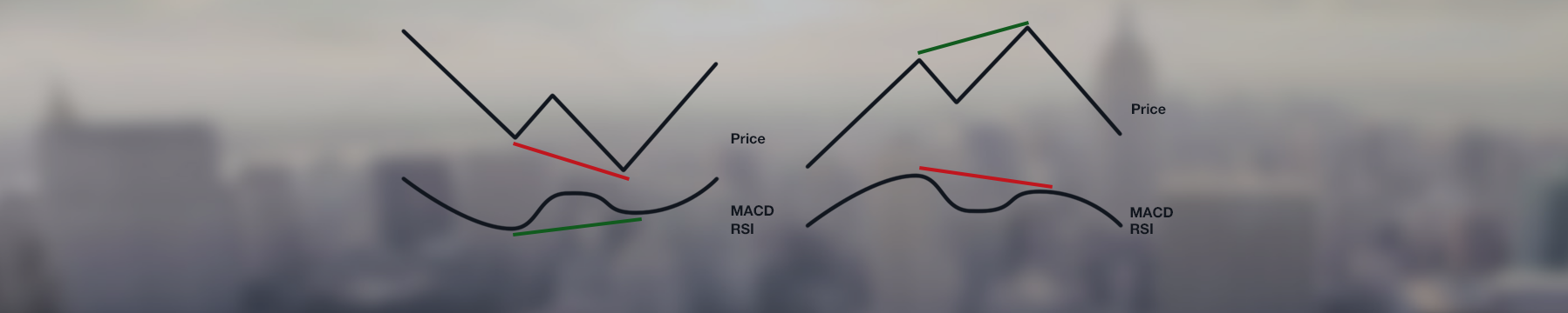 Real-Time Analysis Of Classical MACD-Divergences On Time Frame H4