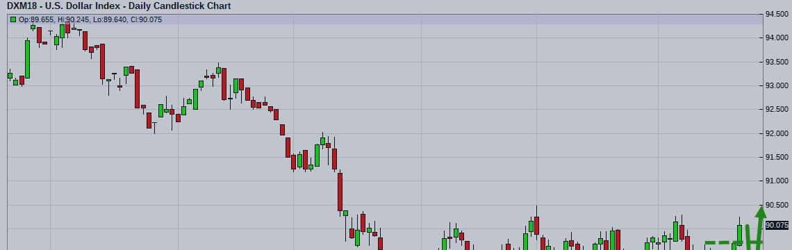 Еженедельный прогноз рынка forex прибыльные форекс индикаторы