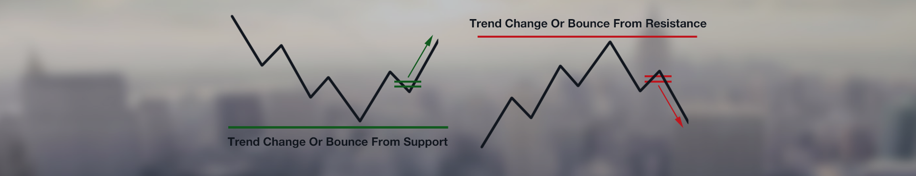 Trading The First Pullback With The Magic-Entry-Indicator