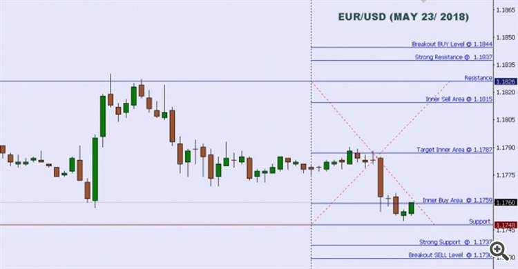 Technical analysis: intraday levels for EUR/USD for May 23, 2018