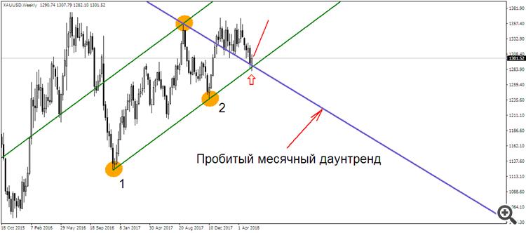 GOLD W1