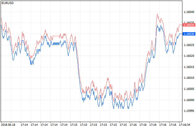 Tick graph in MetaTrader's 5 Market Watch