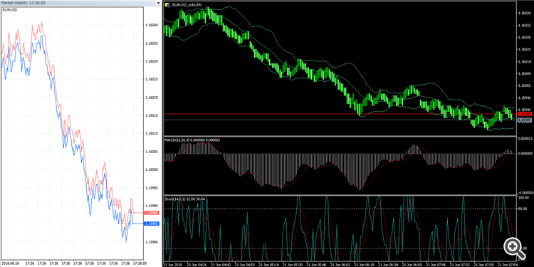 Fully functional real tick chart in MetaTrader 5