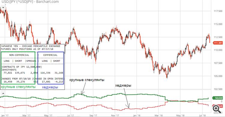 USD/JPY COT CFTC