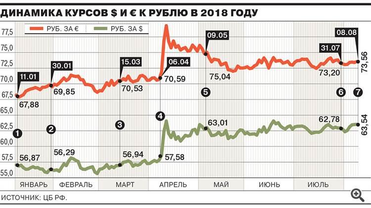 курс рубля 2018