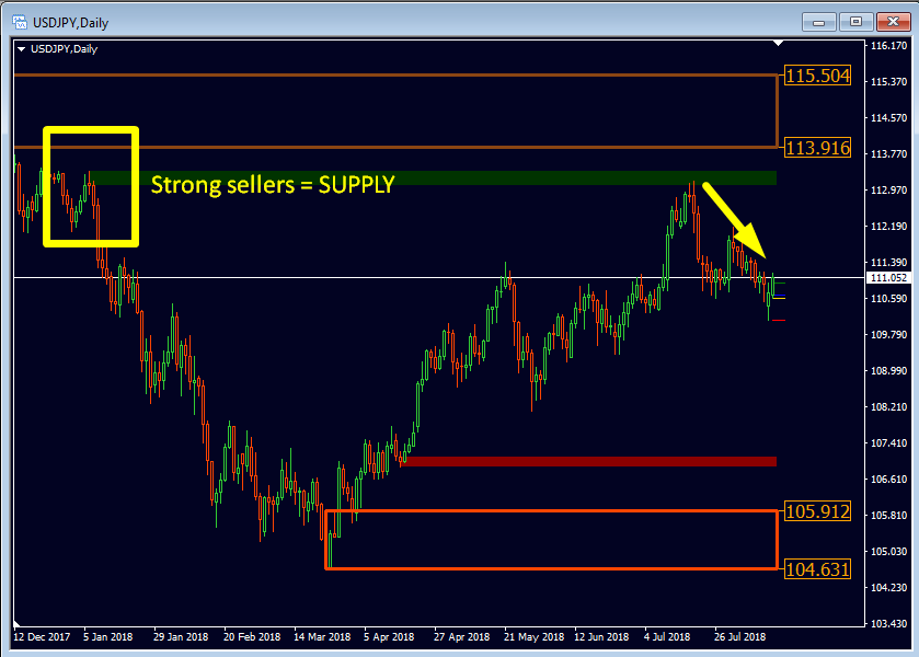 Forex supply and demand indicator board of investments indonesia currency