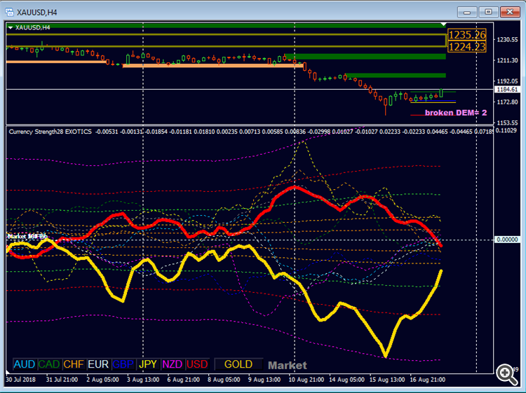 Currency Strength Exotics Indicator