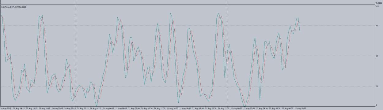 A new look at standard indicators.