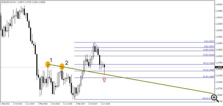 EUR/USD M1