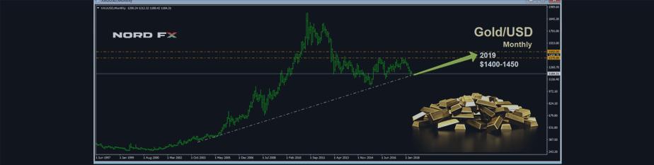Новый-старый тренд от брокера NordFX: торговля золотом