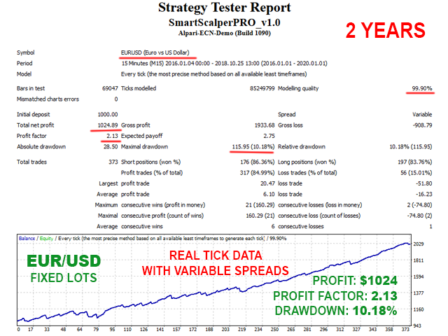 Smart Scalper PRO EURUSD backtest with fixed lots and variable spreads