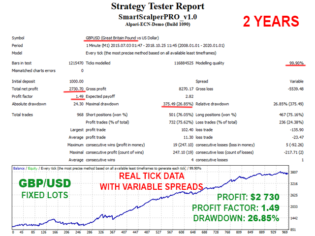 Smart Scalper PRO GBPUSD backtest with fixed lots and variable spreads