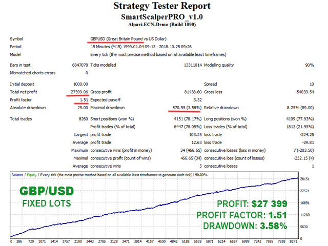 Smart Scalper PRO GBPUSD backtest with fixed lots