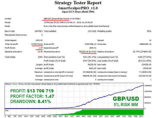 Smart Scalper PRO GBPUSD backtest with 5% risk