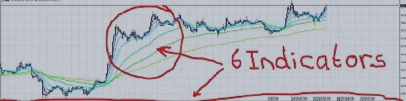 Check out my Script I made to give you an Instant Edge as a Trader