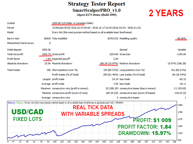 Smart Scalper PRO USDCAD backtest with fixed lots and variable spreads